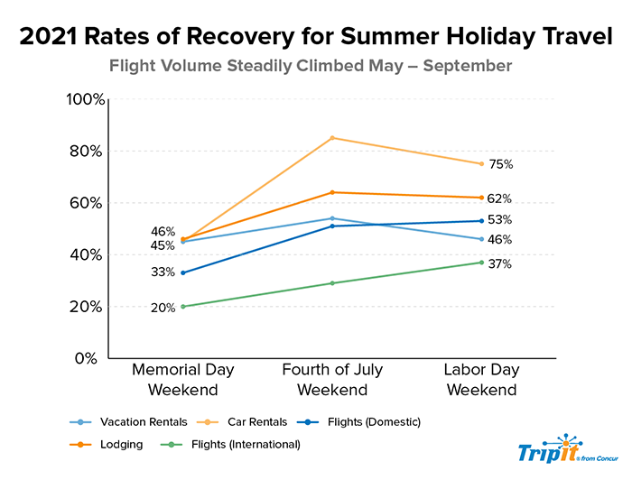 Rates of Recovery