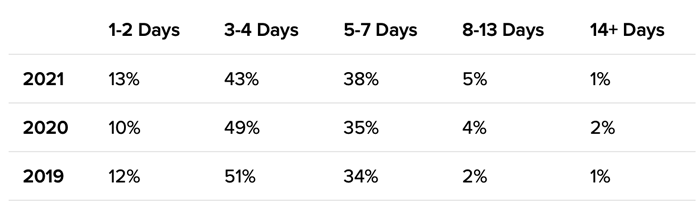 Vacation Rental Rankings