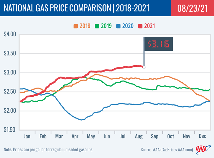 National Gas Price Comparison