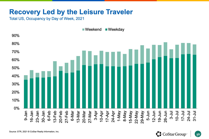 Recovery Led by Leisure Travel