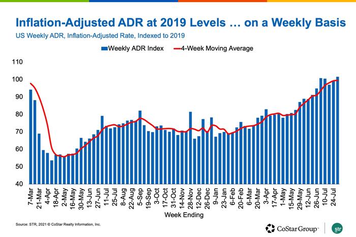 Inflation-Adjusted ADR