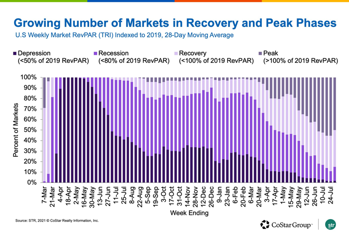 Markets in Recovery and Peak