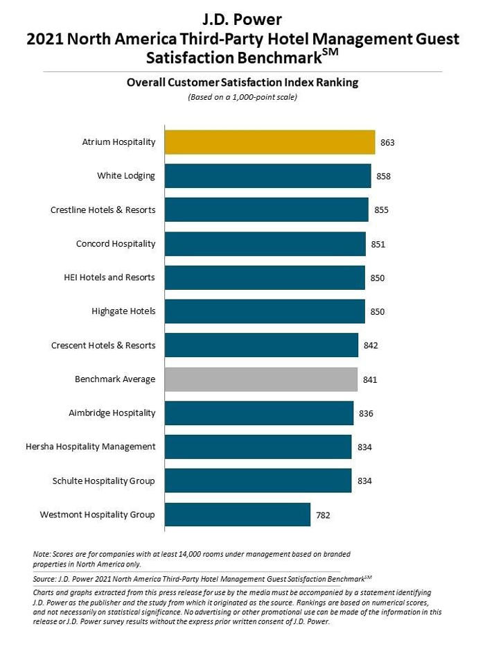 J.D. Power 2021 North America Third-Party Hotel Management Guest Satisfaction Benchmark