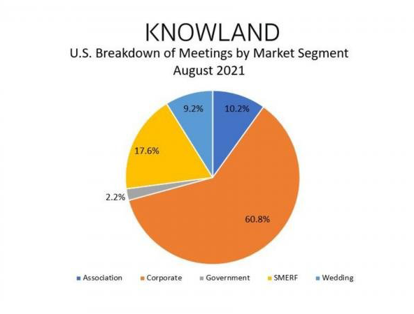 U.S. Breakdown of Meetings by Market Segment