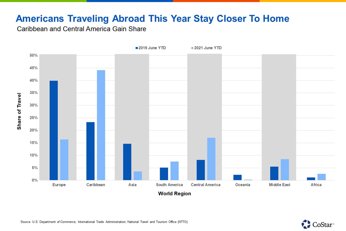 Americans Traveling Abroad This Year Stay Closer to Home