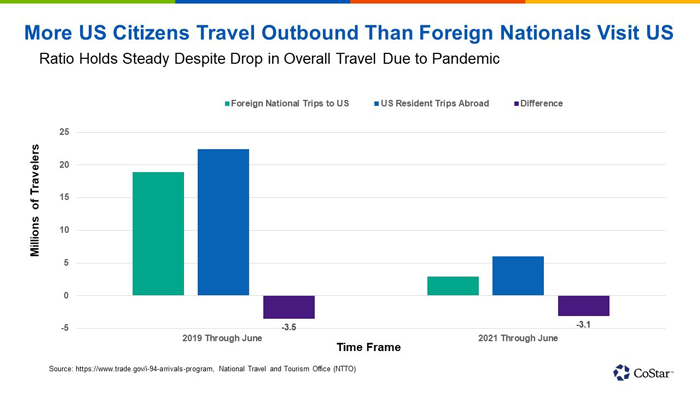 More US Citizens Travel Outbound Than Foreign Nationals Visit US