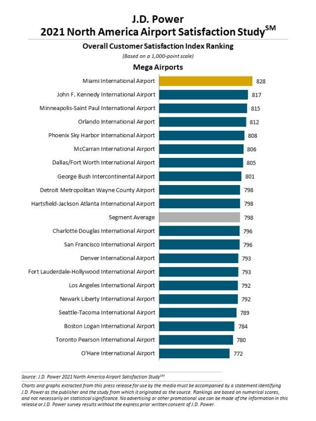 Customer Satisfaction Rankings - Mega Airports
