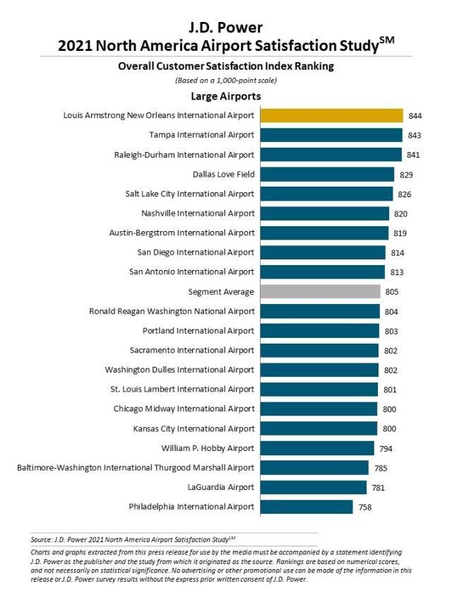 Customer Satisfaction Rankings - Large Airports