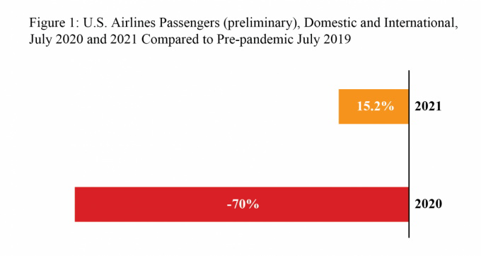 US Airlines Passengers, Domestic and International, July 2020 and 2021