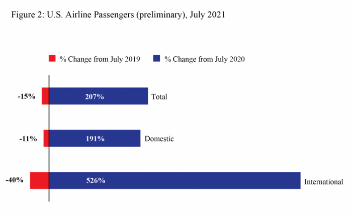 US Airline Passengers, July2021