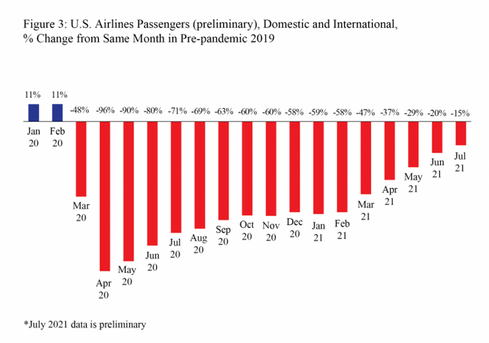 US Airline Passengers, % Change from Same Month in 2019