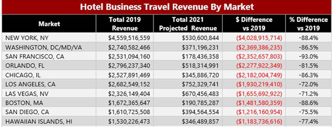 Hotel Business Travel Revenue by Market