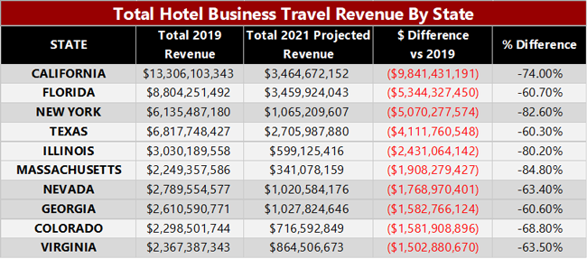 Hotel Business Travel Revenue by State