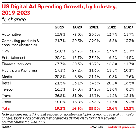 US Digital Ad Spending Growth, by Industry, 2019-2023