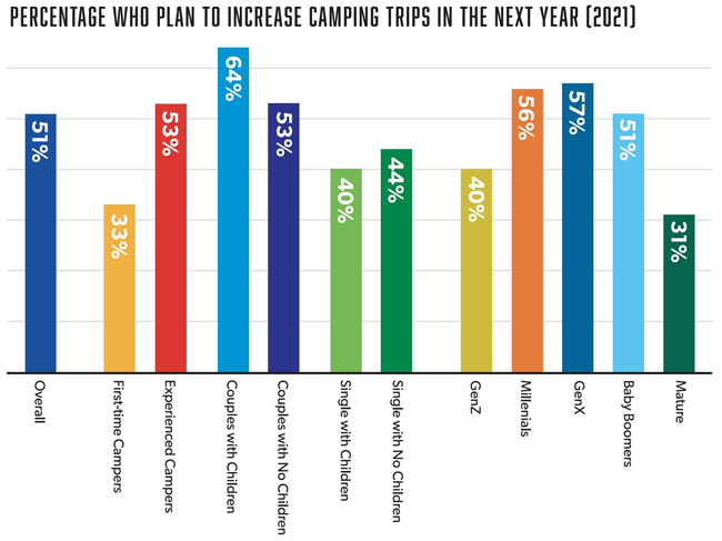 Percentage Who Plan To Increase Camping Trips In 2021